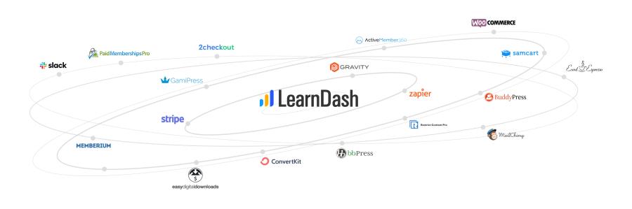 LearnDash: The Best Platform to Create Online Courses | SCRIBACEOUS.COM